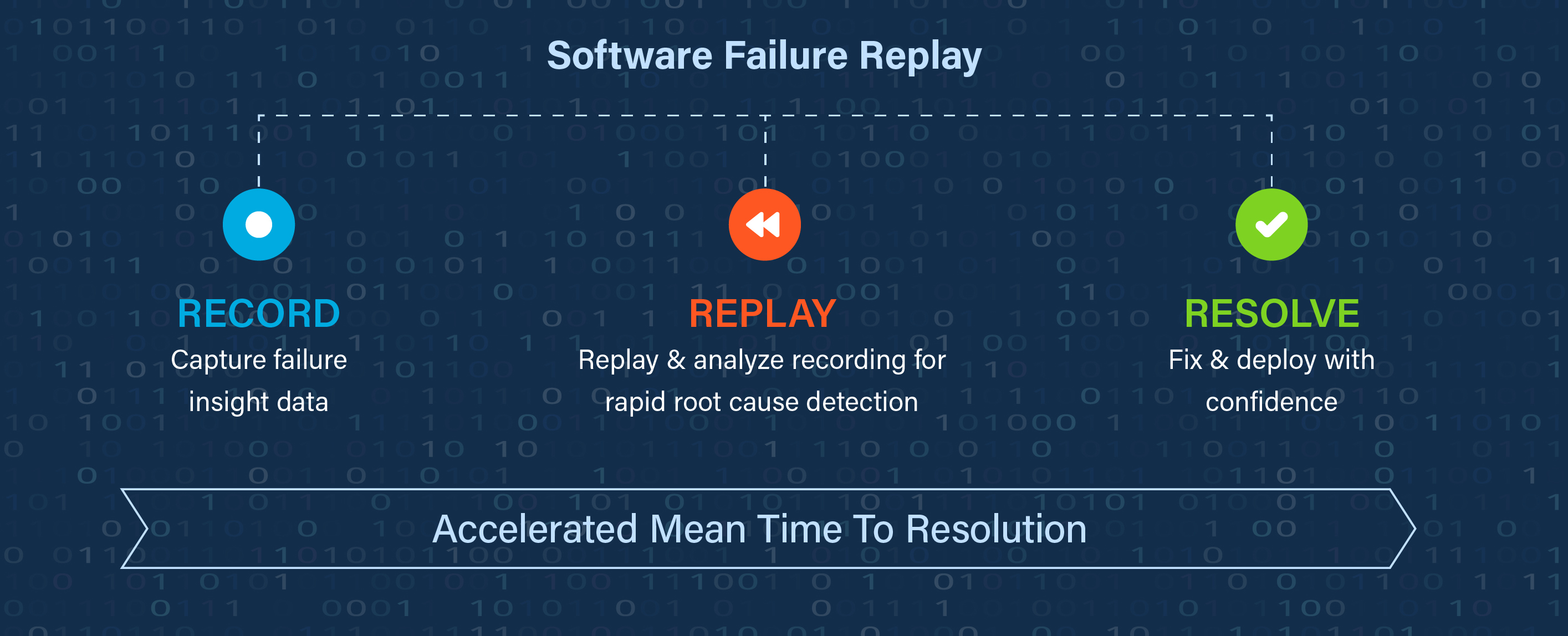 Software Failure Replay explained