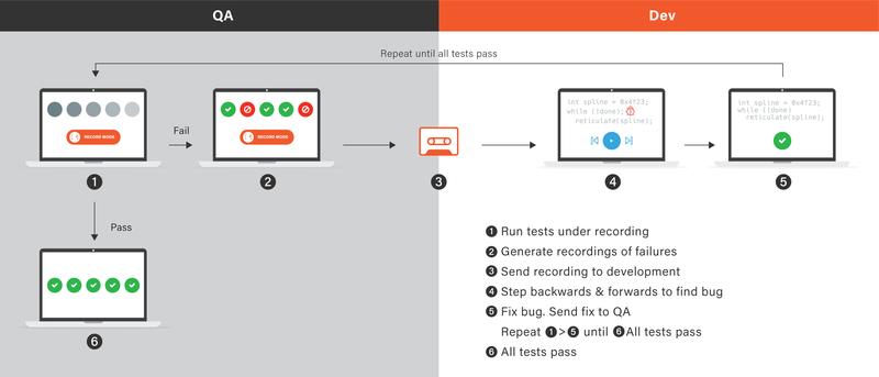 Case study SAP-HANA workflow