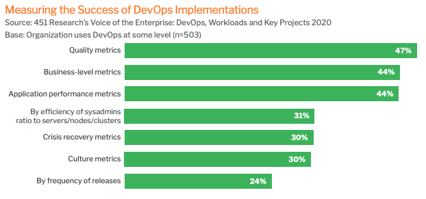 Measuring the success of DevOps, 451 Research and Undo