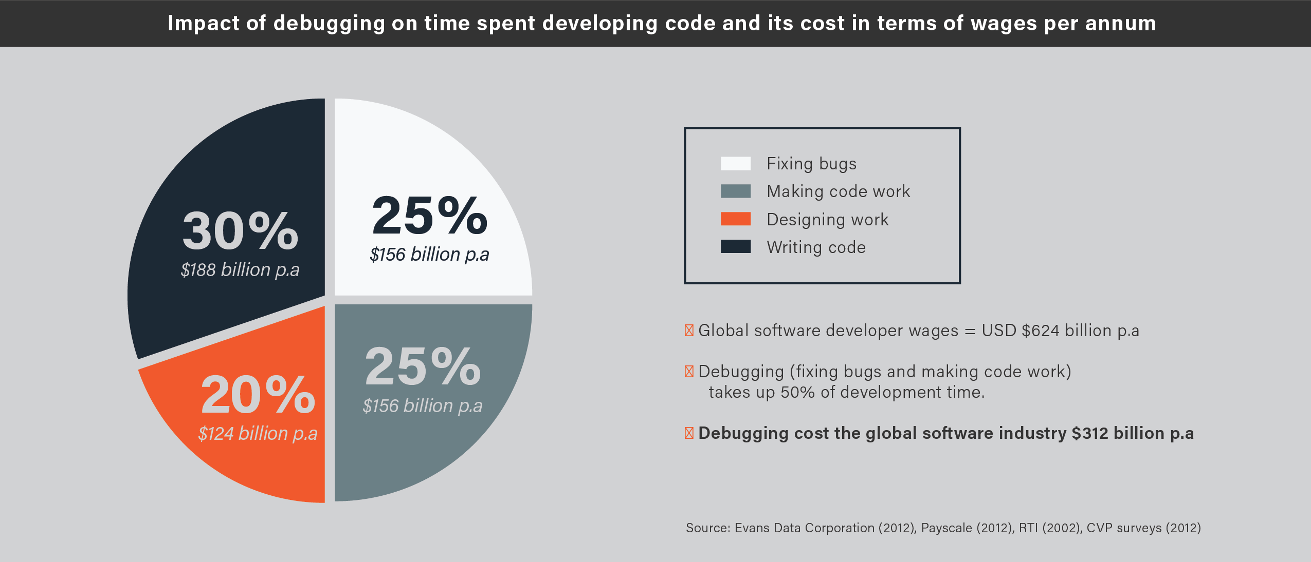 Development productivity debugging cost